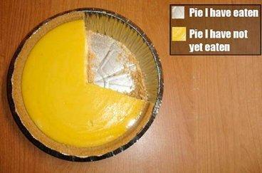 yum. . pie.
